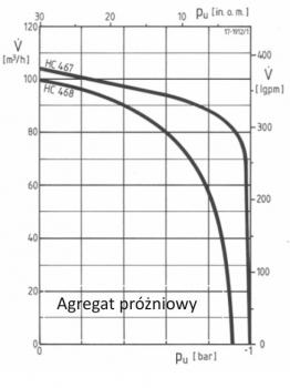 Pompa próżniowa elektryczna do odwodnień HC467
