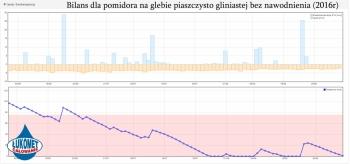 Bilans dla pomidora na piaszczysto gliniastej bez nawodnienia (2016r)