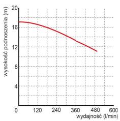 Pompa pływająca charakterystyka